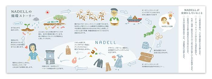 NADELL ブランドストーリー
